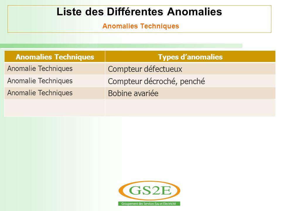 Liste des Différentes Anomalies Anomalies Techniques Anomalies TechniquesTypes danomalies Anomalie Techniques Compteur défectueux Anomalie Techniques