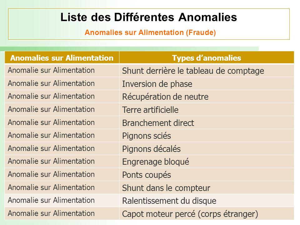 Liste des Différentes Anomalies Anomalies sur Alimentation (Fraude) Anomalies sur AlimentationTypes danomalies Anomalie sur Alimentation Shunt derrièr