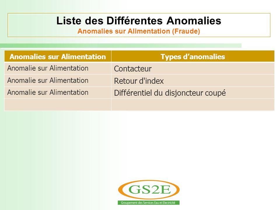 Liste des Différentes Anomalies Anomalies sur Alimentation (Fraude) Anomalies sur AlimentationTypes danomalies Anomalie sur Alimentation Contacteur An