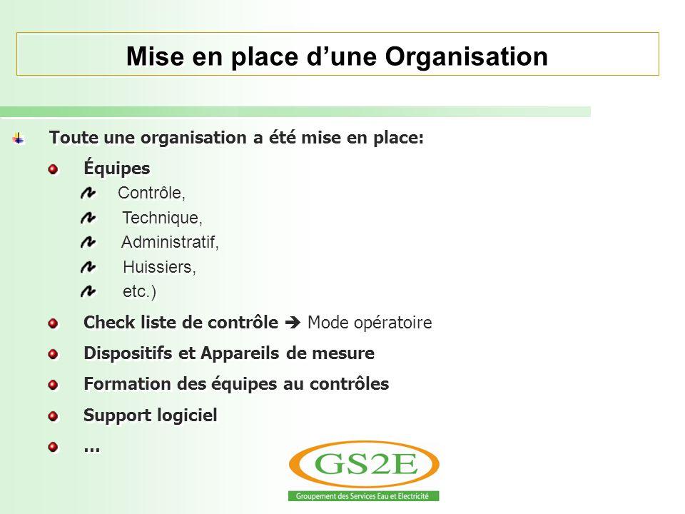 Mise en place dune Organisation Toute une organisation a été mise en place: Équipes Contrôle, Technique, Administratif, Huissiers, etc.) Check liste d