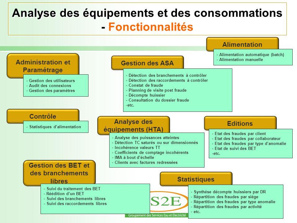 Analyse des équipements et des consommations - Fonctionnalités Administration et Paramétrage Contrôle Gestion des ASA Analyse des équipements (HTA) Ge