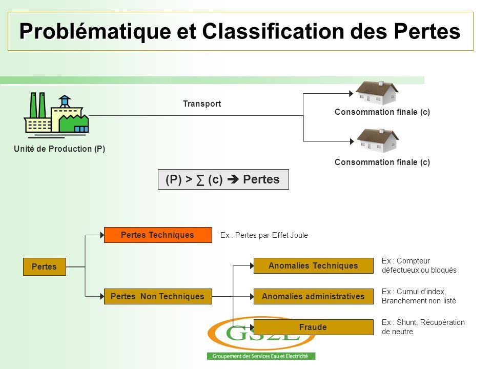 Problématique et Classification des Pertes Unité de Production (P) Consommation finale (c) Transport (P) > (c) Pertes Pertes Pertes Techniques Pertes