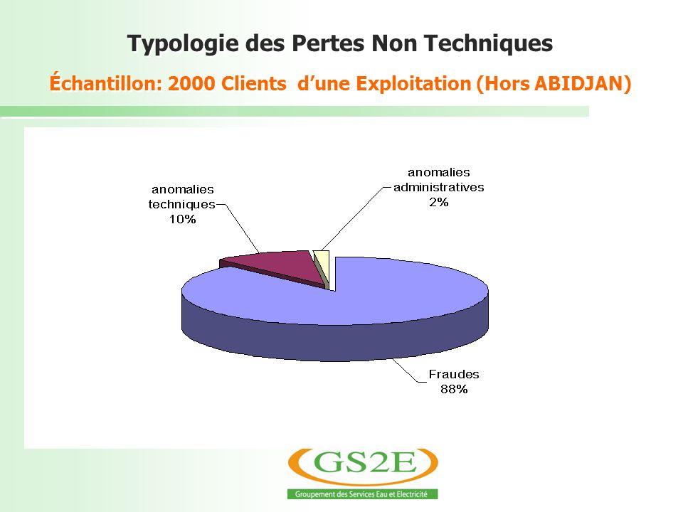 Typologie des Pertes Non Techniques Échantillon: 2000 Clients dune Exploitation (Hors ABIDJAN)