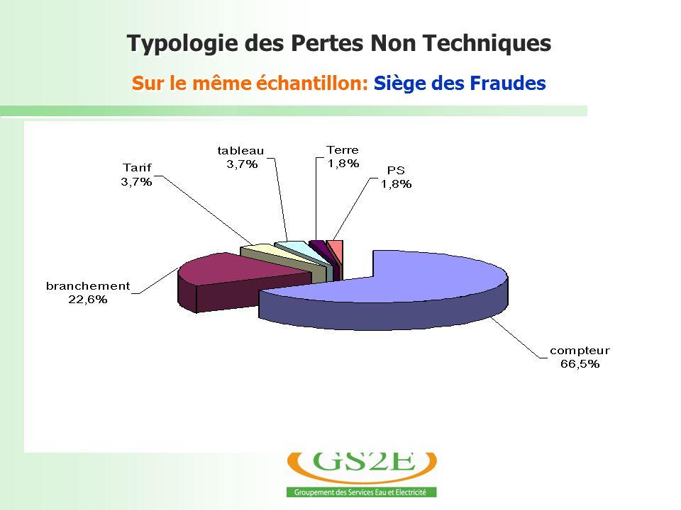 Typologie des Pertes Non Techniques Sur le même échantillon: Siège des Fraudes