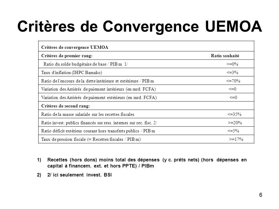 7 Les principales sources des Recettes fiscales La TVA Les Droits de douanes Caracteristiques Faible elasticite des recettes fiscales par rapport au PIB Lappartenance a lUEMOA limite les reformes liees aux taux Relative importance du secteur informel