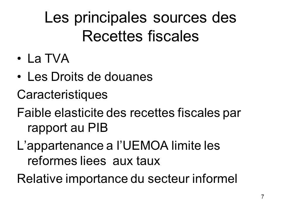 8 La Structure du Budget et les Principaux ratios du CBMT Finances publiques Moyenne200620072008200920102011Moyenne 2002- 2005 Estim.Prév.