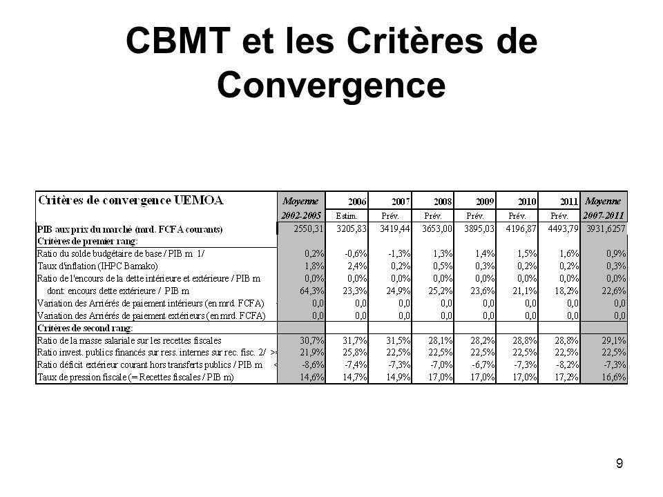 10 CBMT par nature de dépenses 1/2 En milliards de FCFA