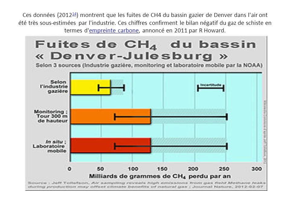Ces données (2012 14 ) montrent que les fuites de CH4 du bassin gazier de Denver dans l'air ont été très sous-estimées par l'industrie. Ces chiffres c