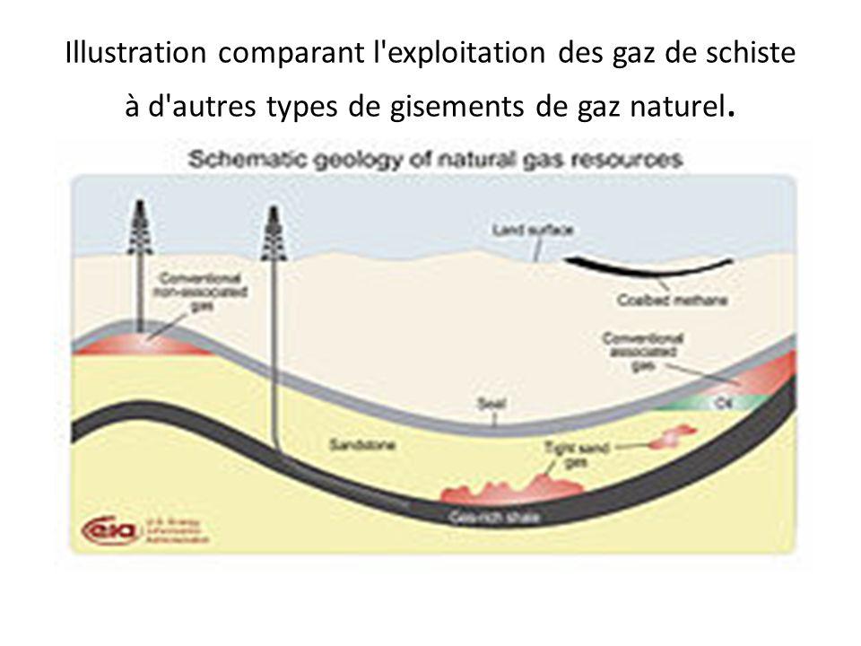 Illustration comparant l'exploitation des gaz de schiste à d'autres types de gisements de gaz naturel.