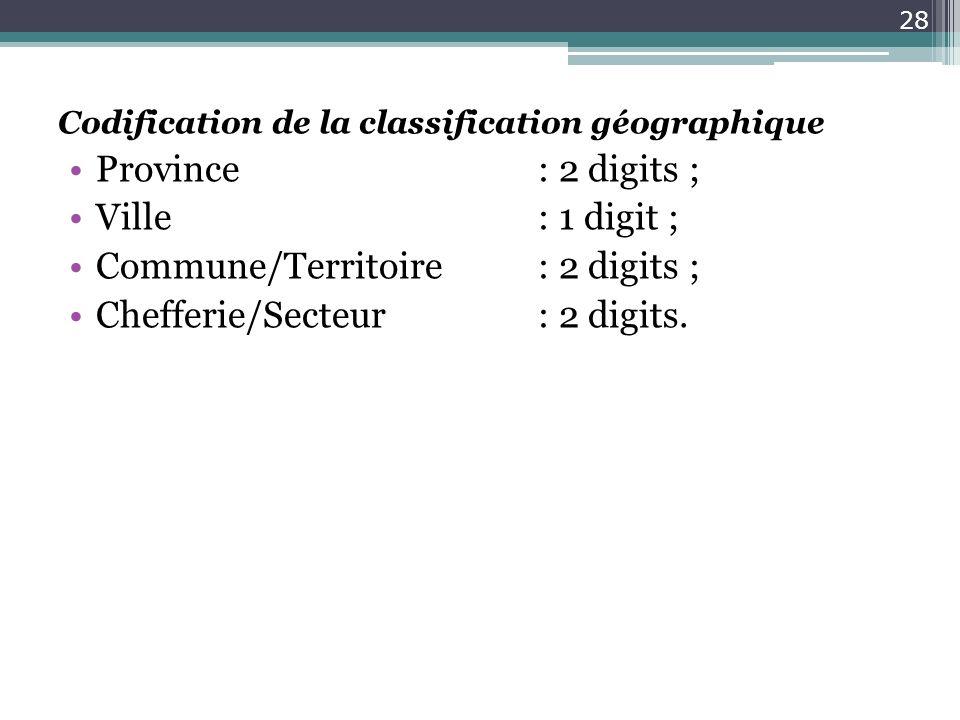 Codification de la classification géographique Province: 2 digits ; Ville: 1 digit ; Commune/Territoire: 2 digits ; Chefferie/Secteur: 2 digits. 28
