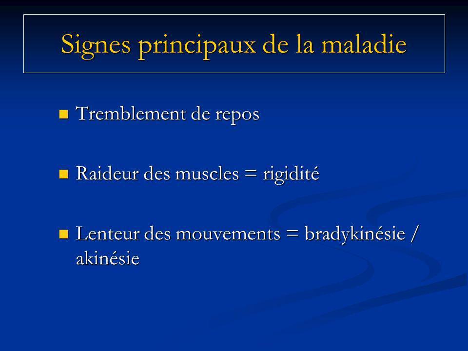 Signes principaux de la maladie Tremblement de repos Tremblement de repos Raideur des muscles = rigidité Raideur des muscles = rigidité Lenteur des mouvements = bradykinésie / akinésie Lenteur des mouvements = bradykinésie / akinésie