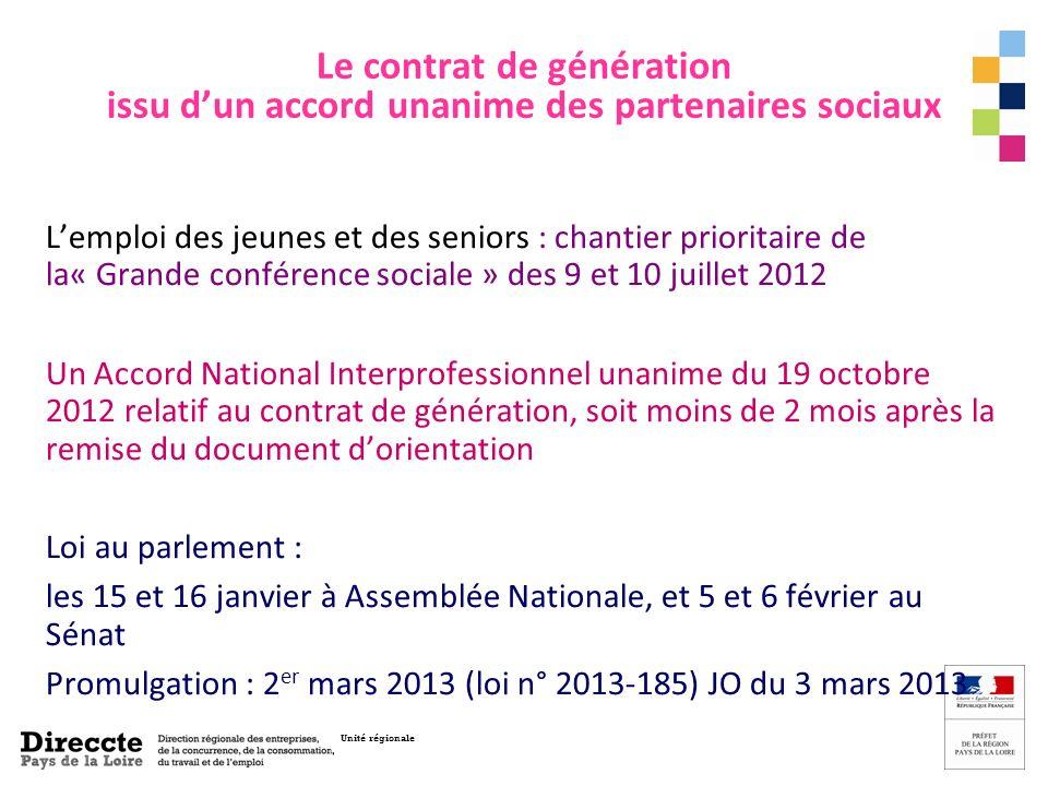Unité régionale Contrat de génération : vers une gestion active des âges en entreprise Le marché du travail français souffre de deux grands dysfonctionnements: - la précarité et le chômage des jeunes - le faible taux demploi des seniors.