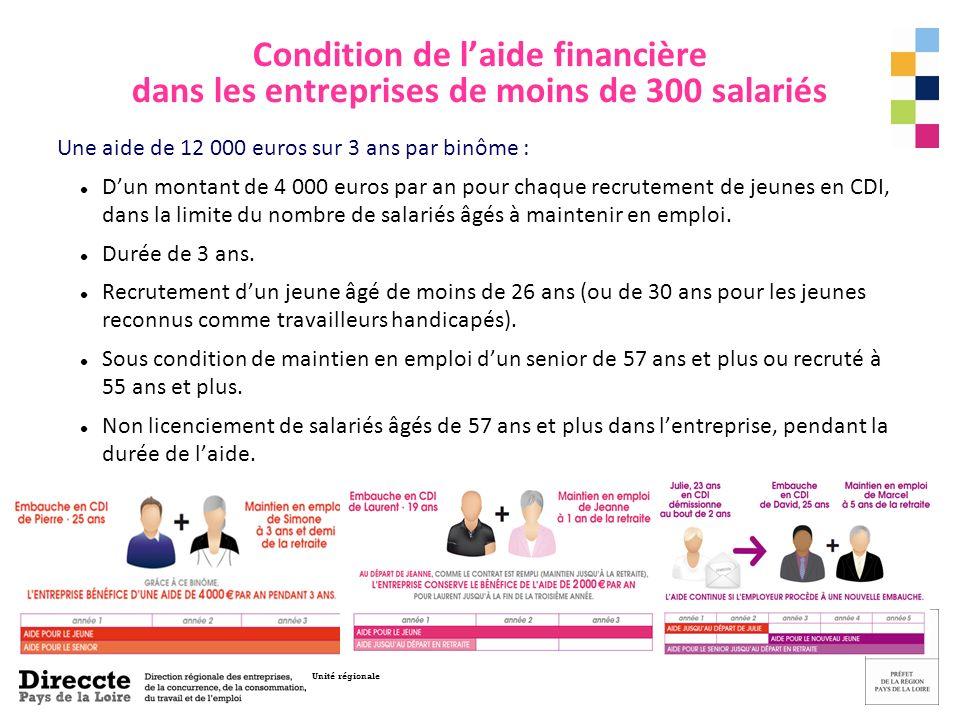 Unité régionale Condition de laide financière dans les entreprises de moins de 300 salariés Une aide de 12 000 euros sur 3 ans par binôme : Dun montant de 4 000 euros par an pour chaque recrutement de jeunes en CDI, dans la limite du nombre de salariés âgés à maintenir en emploi.