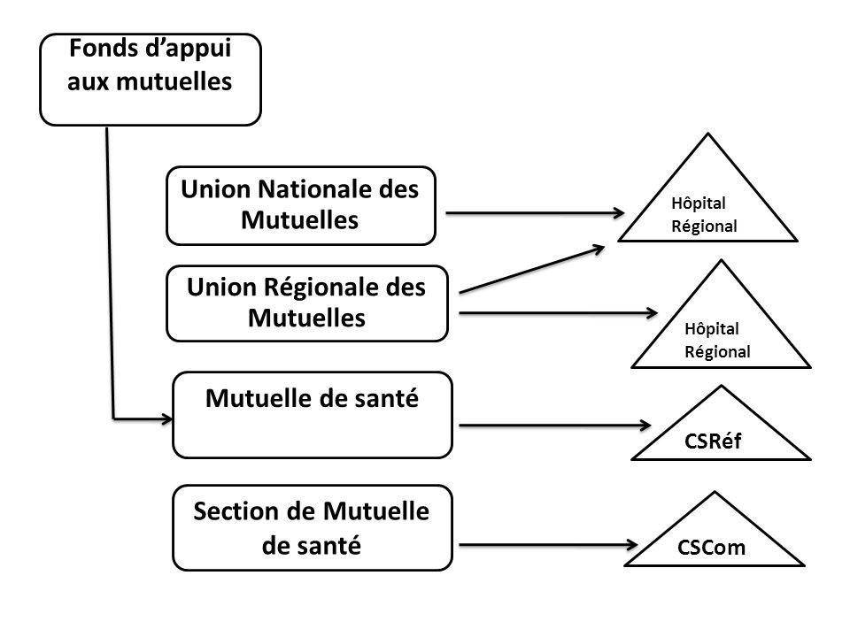 Fonds dappui aux mutuelles Union Nationale des Mutuelles Union Régionale des Mutuelles Mutuelle de santé Section de Mutuelle de santé Hôpital Régional
