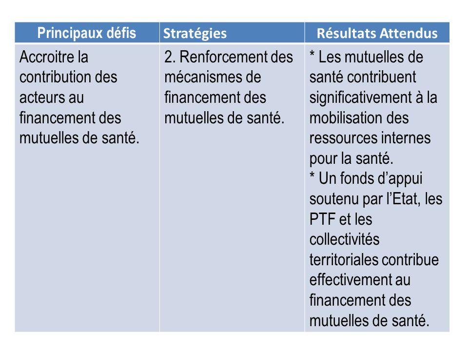 Principaux défis StratégiesRésultats Attendus Accroitre la contribution des acteurs au financement des mutuelles de santé. 2. Renforcement des mécanis