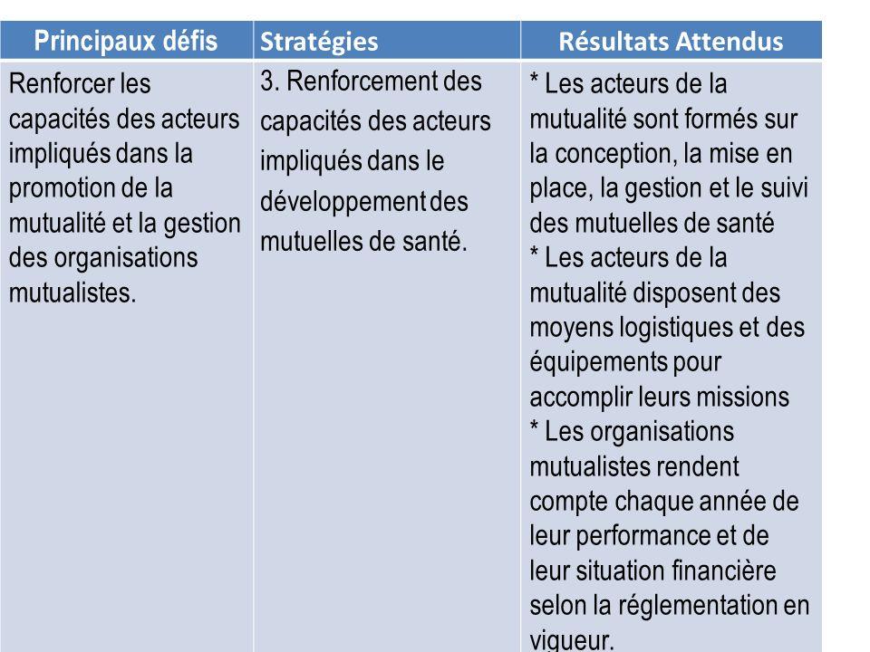 Principaux défis StratégiesRésultats Attendus Renforcer les capacités des acteurs impliqués dans la promotion de la mutualité et la gestion des organi