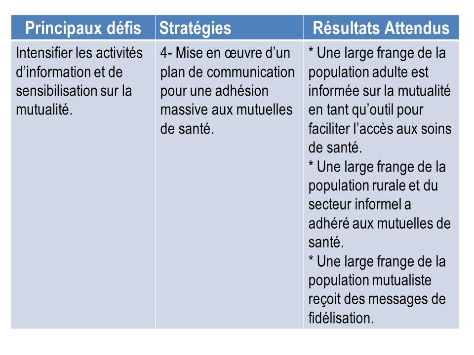 Principaux défisStratégiesRésultats Attendus Intensifier les activités dinformation et de sensibilisation sur la mutualité. 4- Mise en œuvre dun plan