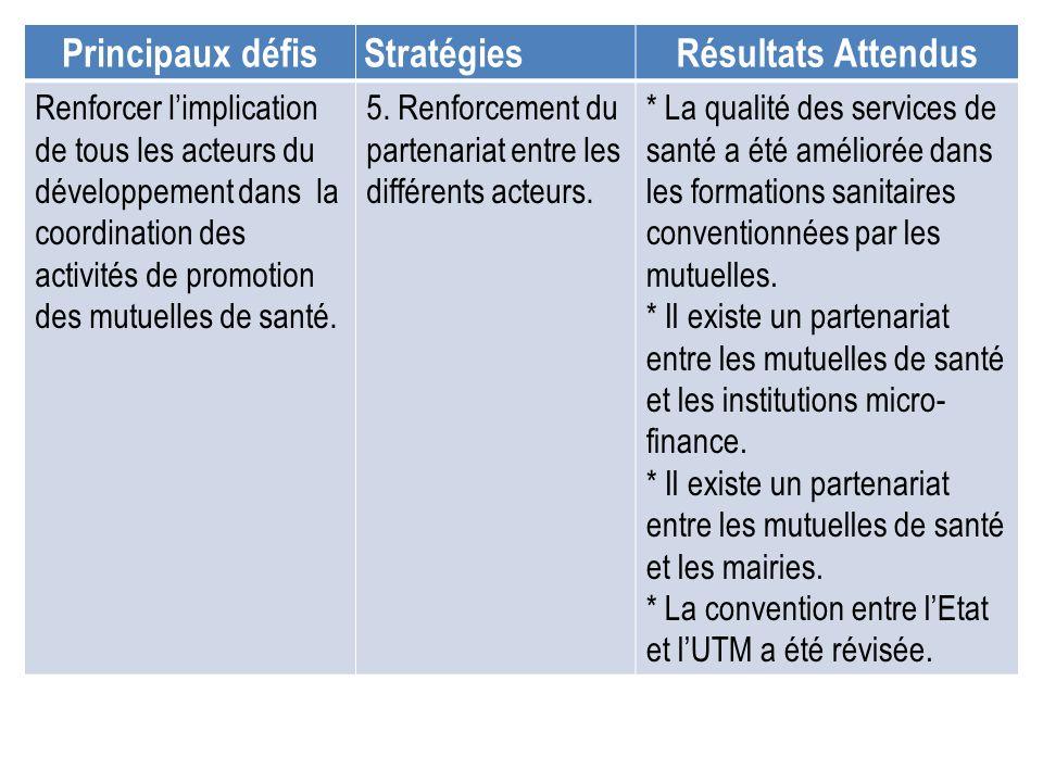 Principaux défisStratégiesRésultats Attendus Renforcer limplication de tous les acteurs du développement dans la coordination des activités de promoti