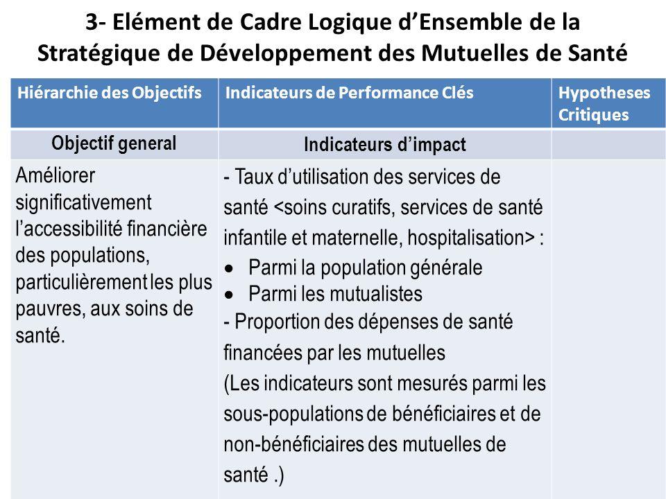 3- Elément de Cadre Logique dEnsemble de la Stratégique de Développement des Mutuelles de Santé Hiérarchie des ObjectifsIndicateurs de Performance Clé