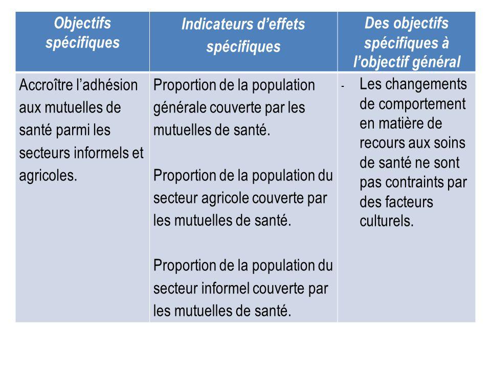 Objectifs spécifiques Indicateurs deffets spécifiques Des objectifs spécifiques à lobjectif général Accroître ladhésion aux mutuelles de santé parmi l