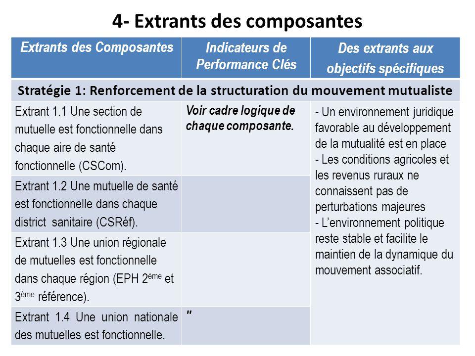 4- Extrants des composantes Extrants des ComposantesIndicateurs de Performance Clés Des extrants aux objectifs spécifiques Stratégie 1: Renforcement d