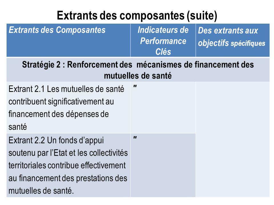 Extrants des composantes (suite) Extrants des ComposantesIndicateurs de Performance Clés Des extrants aux objectifs spécifiques Stratégie 2 : Renforce