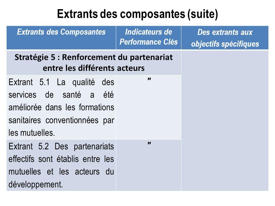 Extrants des composantes (suite) Extrants des ComposantesIndicateurs de Performance Clés Des extrants aux objectifs spécifiques Stratégie 5 : Renforce