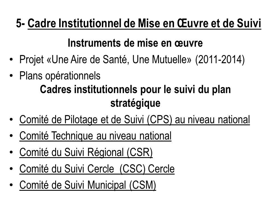 5- Cadre Institutionnel de Mise en Œuvre et de Suivi Instruments de mise en œuvre Projet «Une Aire de Santé, Une Mutuelle» (2011-2014) Plans opération