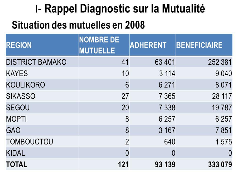 I- Rappel Diagnostic sur la Mutualité REGION NOMBRE DE MUTUELLE ADHERENTBENEFICIAIRE DISTRICT BAMAKO4163 401252 381 KAYES103 1149 040 KOULIKORO66 2718