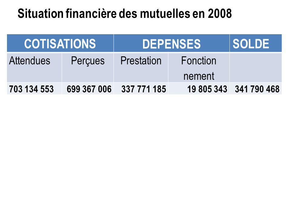Situation financière des mutuelles en 2008 COTISATIONS DEPENSES SOLDE AttenduesPerçuesPrestation Fonction nement 703 134 553699 367 006 337 771 18519