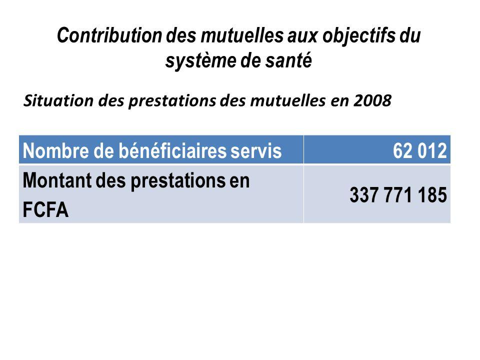 Contribution des mutuelles aux objectifs du système de santé Nombre de bénéficiaires servis62 012 Montant des prestations en FCFA 337 771 185 Situatio