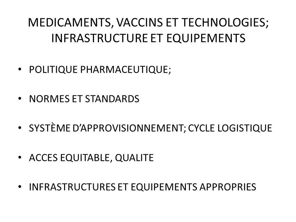 MEDICAMENTS, VACCINS ET TECHNOLOGIES; INFRASTRUCTURE ET EQUIPEMENTS POLITIQUE PHARMACEUTIQUE; NORMES ET STANDARDS SYSTÈME DAPPROVISIONNEMENT; CYCLE LO