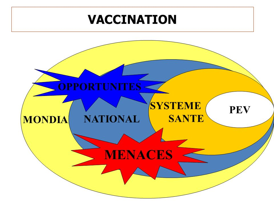 MONDIAL VACCINATION NATIONAL SYSTEME SANTE PEV OPPORTUNITES MENACES