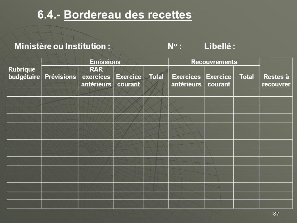 87 Rubrique budgétaire EmissionsRecouvrements Restes à recouvrer Prévisions RAR exercices antérieurs Exercice courant Total Exercices antérieurs Exerc