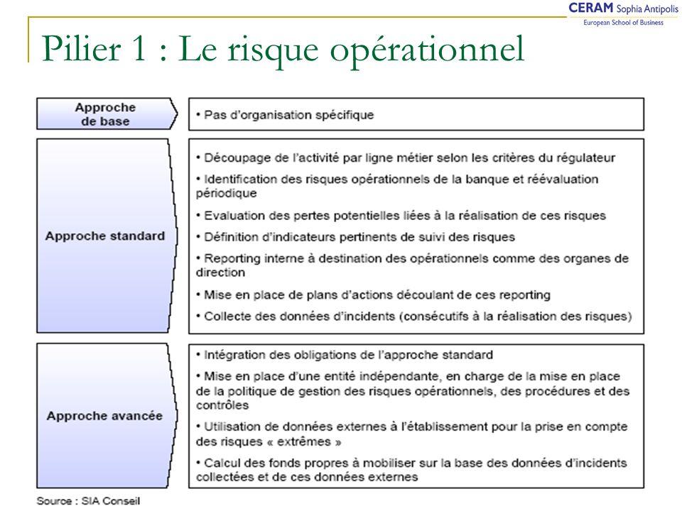 20/10/2005 M. Bouchet - FMIT Les enjeux de Bâle II Pilier 1 : Le risque opérationnel