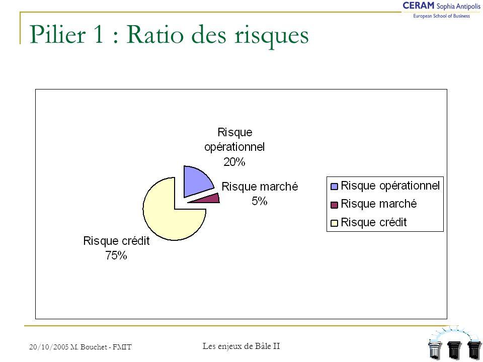 20/10/2005 M. Bouchet - FMIT Les enjeux de Bâle II Pilier 1 : Ratio des risques