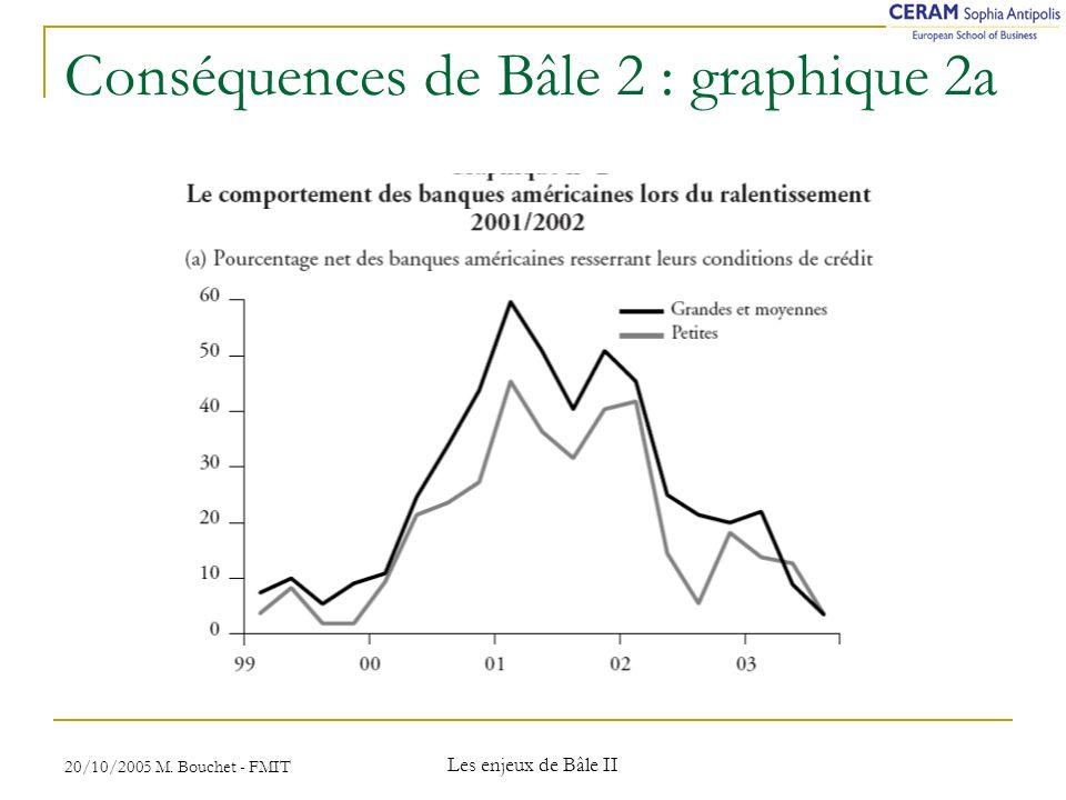 20/10/2005 M. Bouchet - FMIT Les enjeux de Bâle II Conséquences de Bâle 2 : graphique 2a