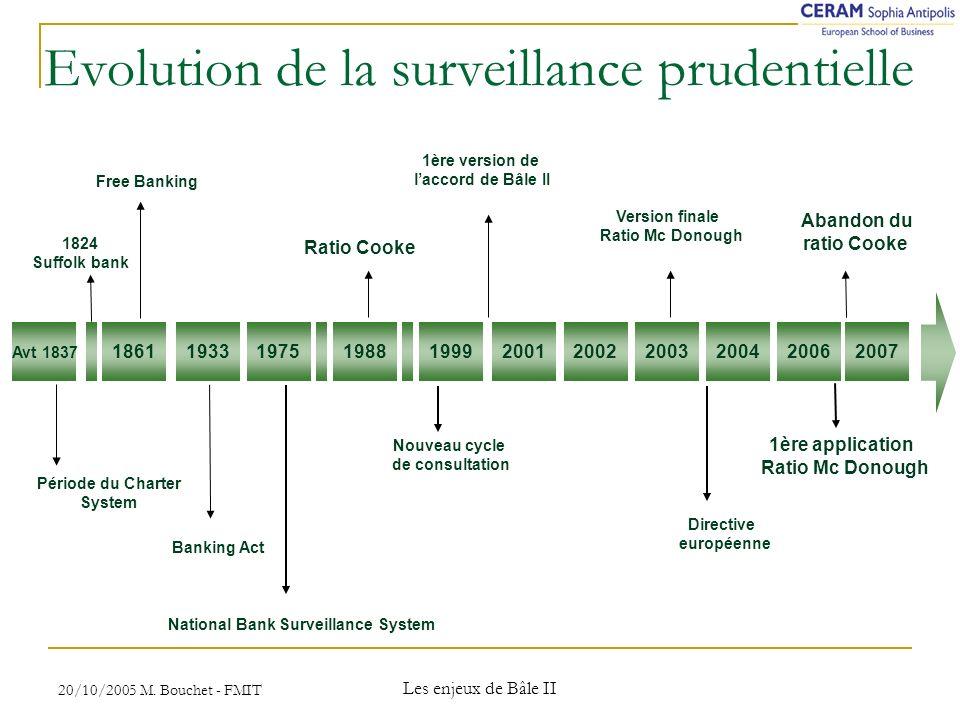20/10/2005 M. Bouchet - FMIT Les enjeux de Bâle II Tableau comparatif des pondérations