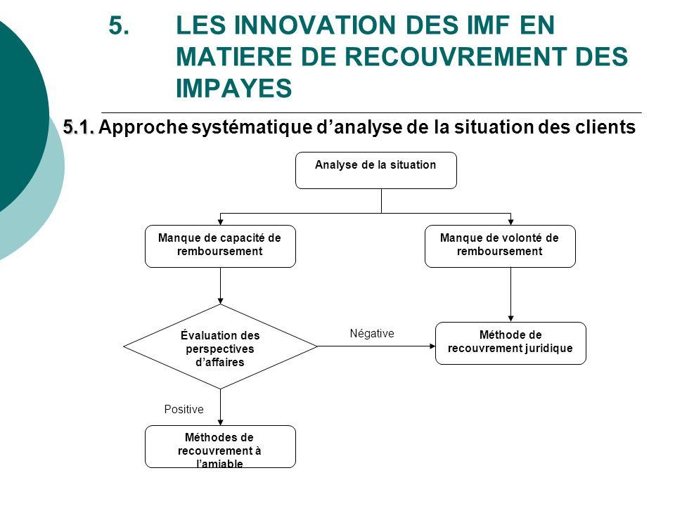 5. LES INNOVATION DES IMF EN MATIERE DE RECOUVREMENT DES IMPAYES Analyse de la situation Manque de capacité de remboursement Manque de volonté de remb