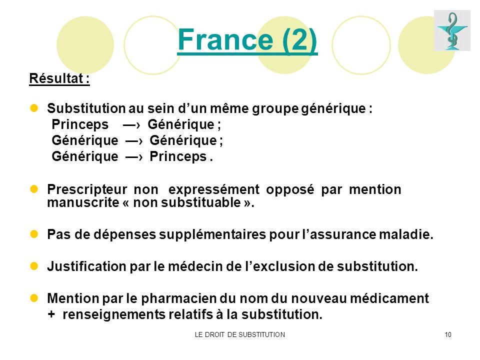 LE DROIT DE SUBSTITUTION10 France (2) Résultat : Substitution au sein dun même groupe générique : Princeps Générique ; Générique Générique ; Générique