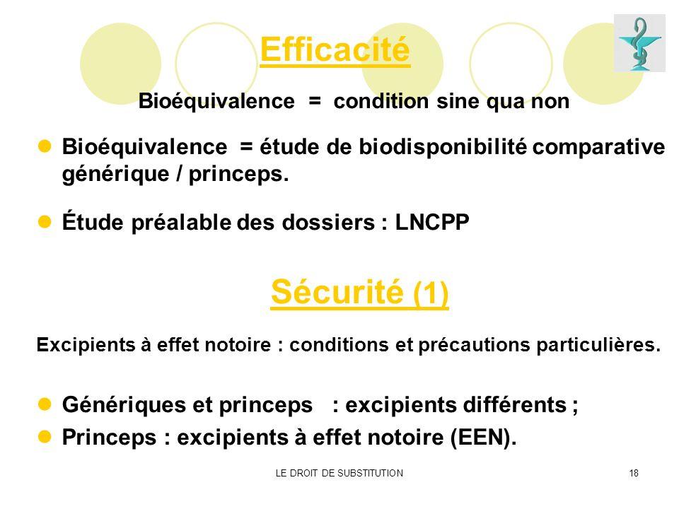 LE DROIT DE SUBSTITUTION18 Efficacité Bioéquivalence = condition sine qua non Bioéquivalence = étude de biodisponibilité comparative générique / princ