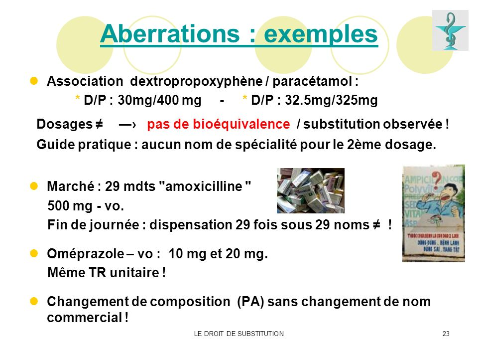 LE DROIT DE SUBSTITUTION23 Aberrations : exemples Association dextropropoxyphène / paracétamol : * D/P : 30mg/400 mg - * D/P : 32.5mg/325mg Dosages pa