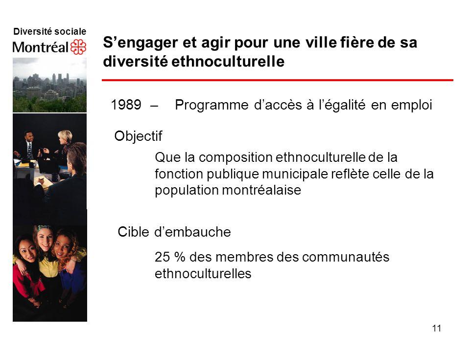 11 Diversité sociale Sengager et agir pour une ville fière de sa diversité ethnoculturelle 1989 – Programme daccès à légalité en emploi Objectif Cible