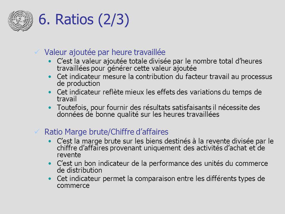 6. Ratios (2/3) Valeur ajoutée par heure travaillée Cest la valeur ajoutée totale divisée par le nombre total dheures travaillées pour générer cette v