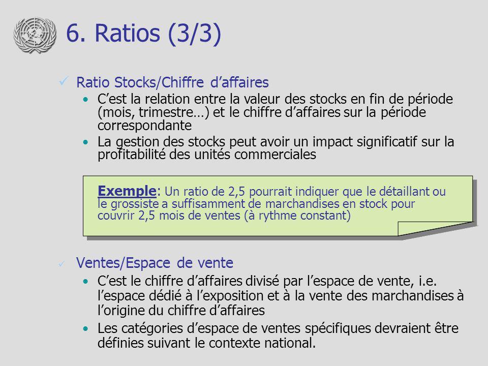 6.Ratios (3/3) Ventes/Espace de vente Cest le chiffre daffaires divisé par lespace de vente, i.e.