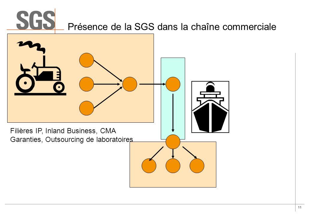 11 Présence de la SGS dans la chaîne commerciale Filières IP, Inland Business, CMA Garanties, Outsourcing de laboratoires