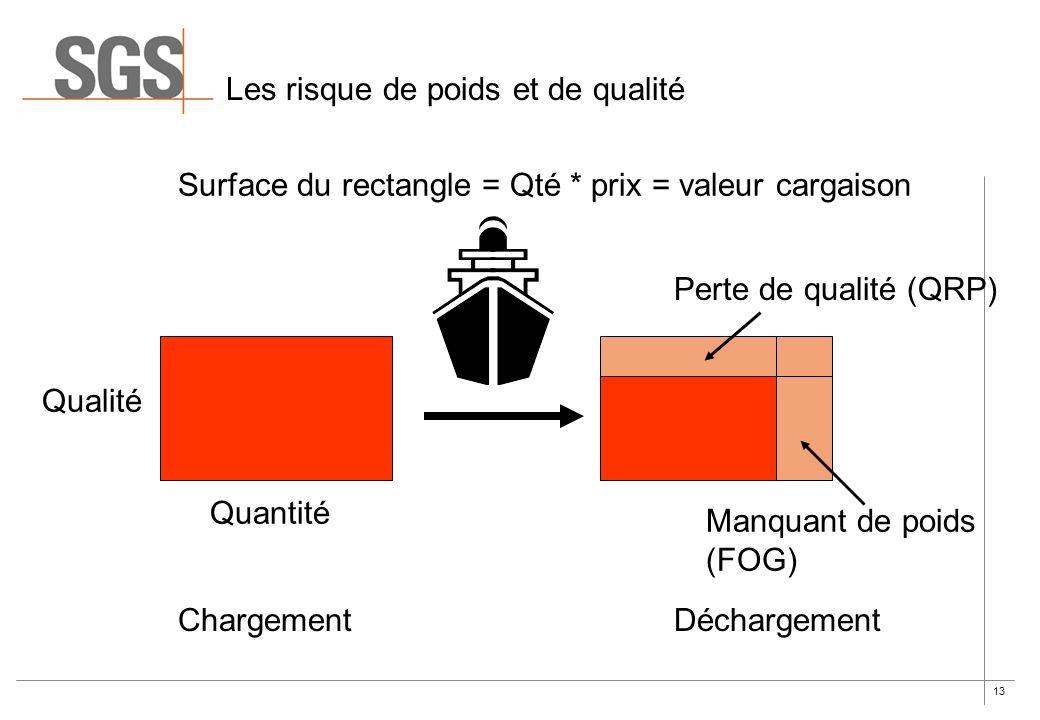 13 Les risque de poids et de qualité Qualité Quantité Manquant de poids (FOG) Perte de qualité (QRP) ChargementDéchargement Surface du rectangle = Qté