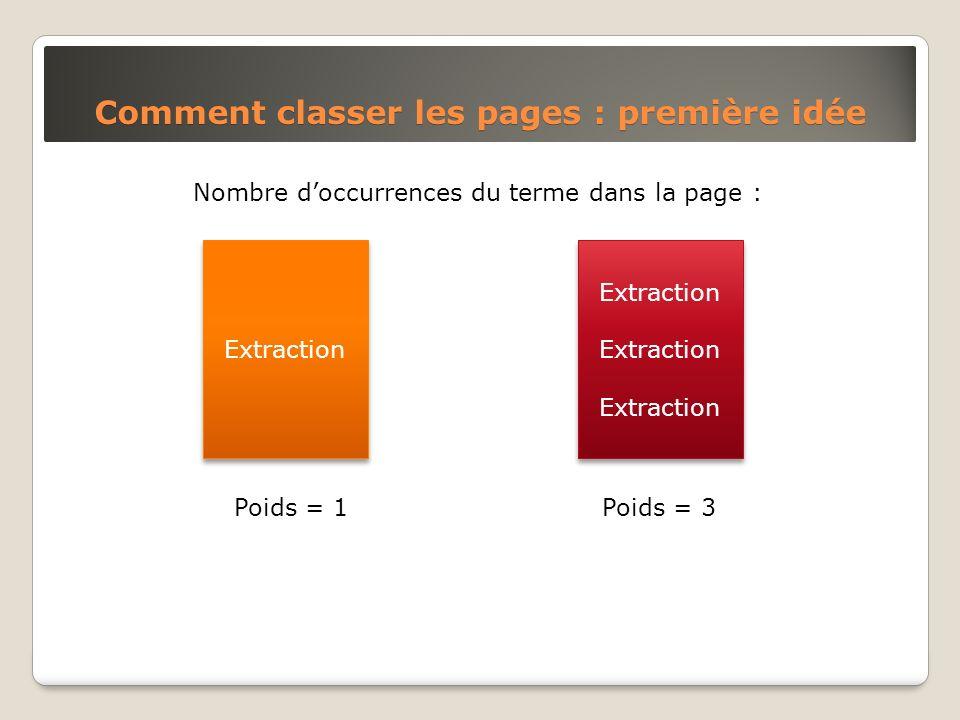 Nombre doccurrences du terme dans la page : Comment classer les pages : première idée Extraction Poids = 1Poids = 3