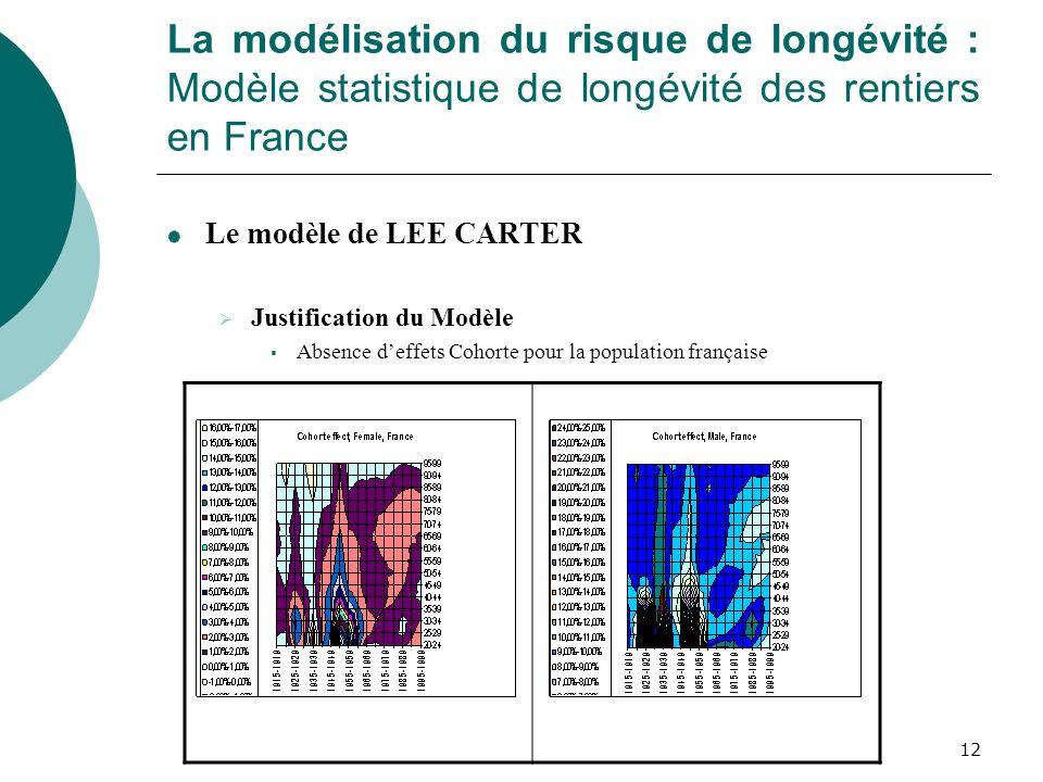 12 La modélisation du risque de longévité : Modèle statistique de longévité des rentiers en France Le modèle de LEE CARTER Justification du Modèle Abs