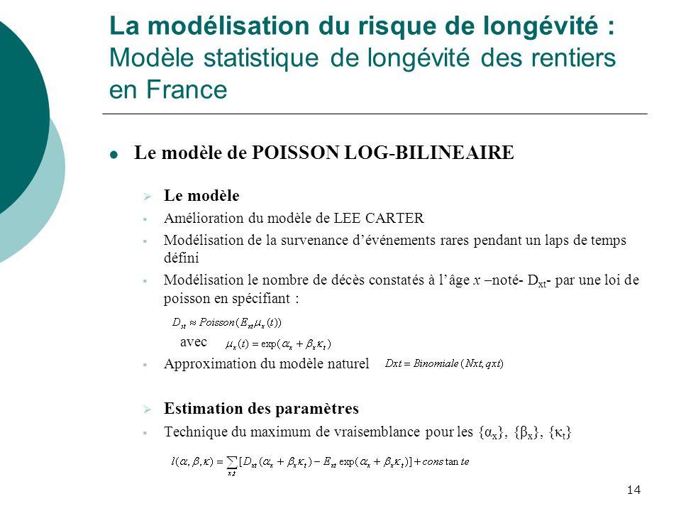 14 La modélisation du risque de longévité : Modèle statistique de longévité des rentiers en France Le modèle de POISSON LOG-BILINEAIRE Le modèle Améli